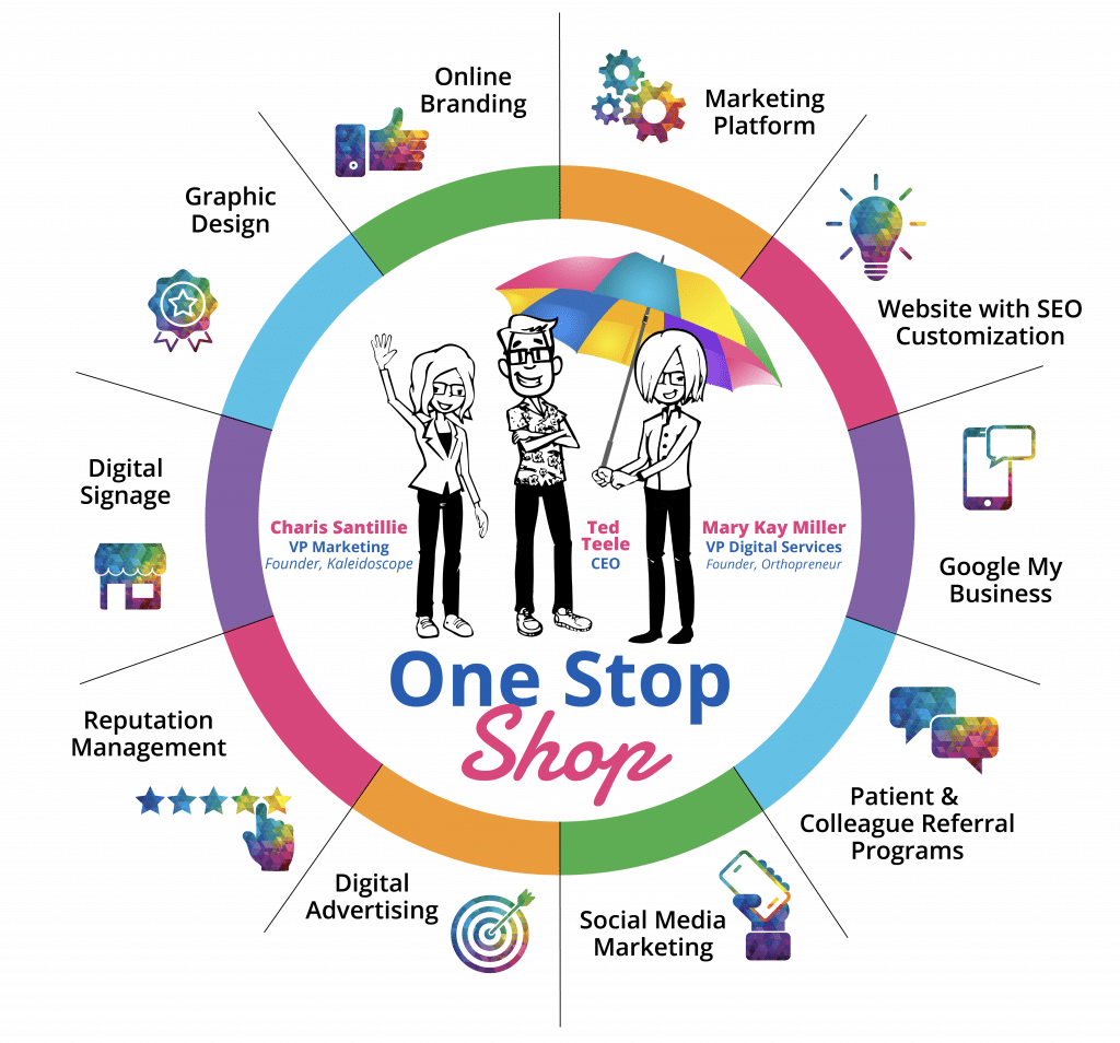 Orthodontic Internet Marketing Kaleidoscope Wheel of Services